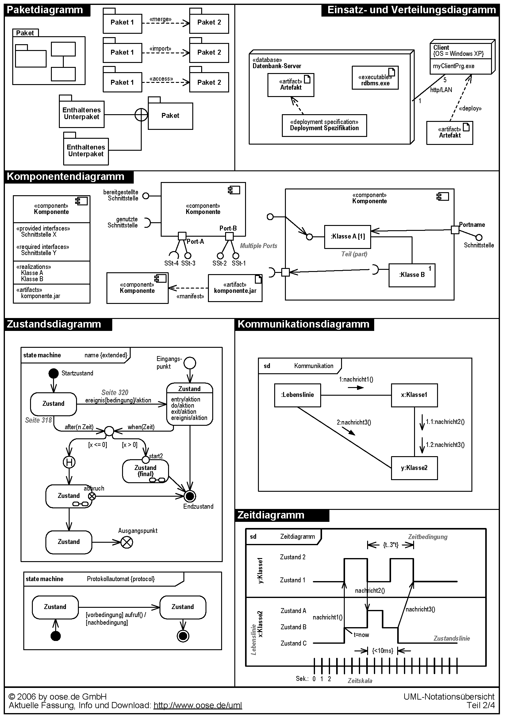 UML | Shapblog