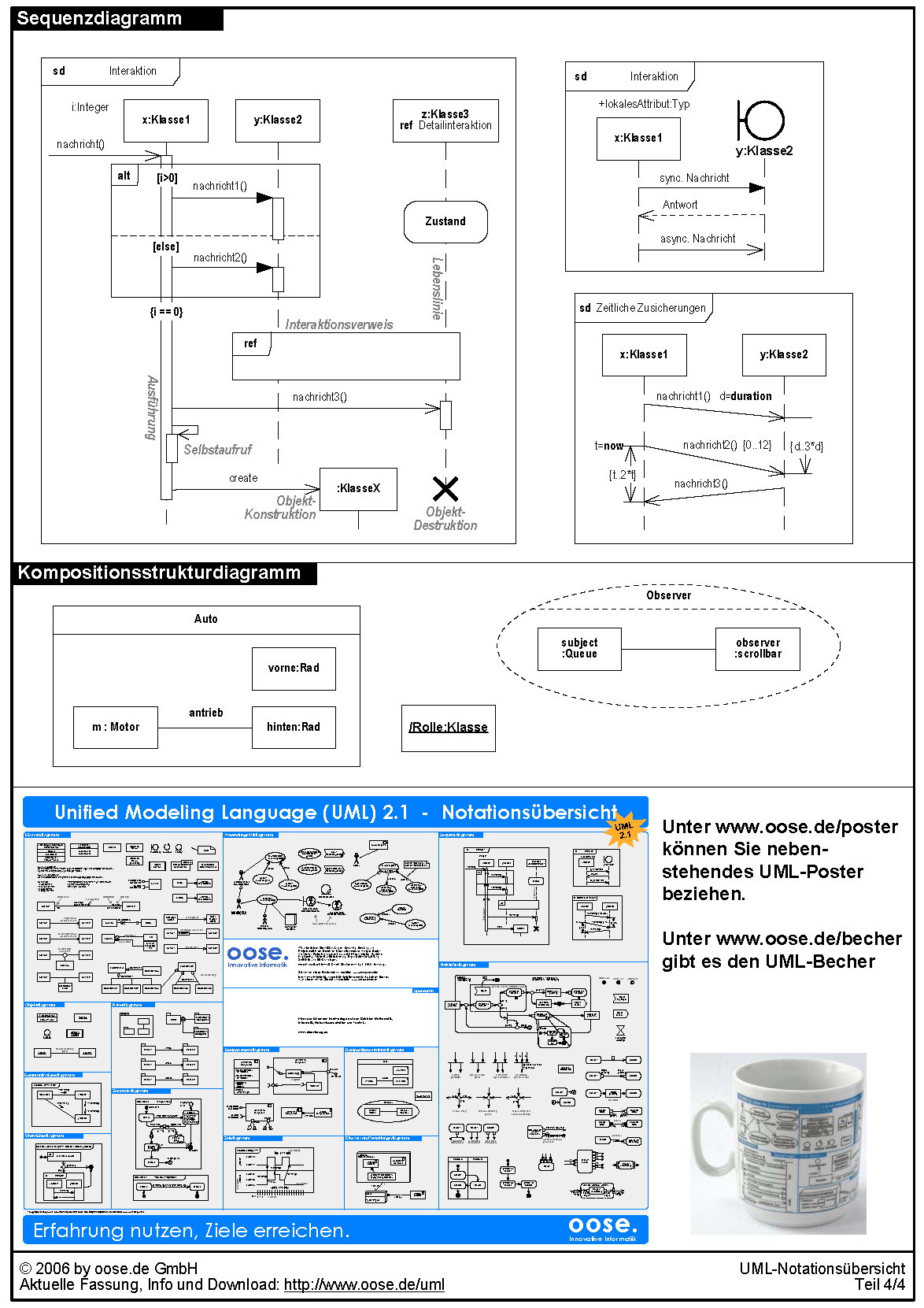 UML   Shapblog